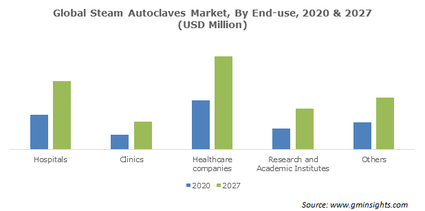 Steam Autoclaves Market Share