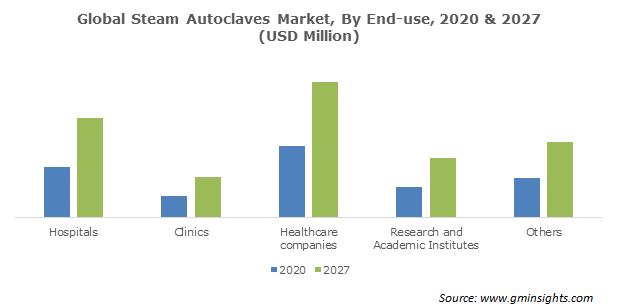 Steam Autoclaves Market Size