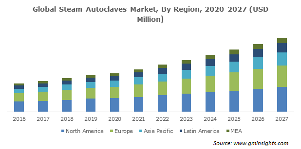 Global Steam Autoclaves Market
