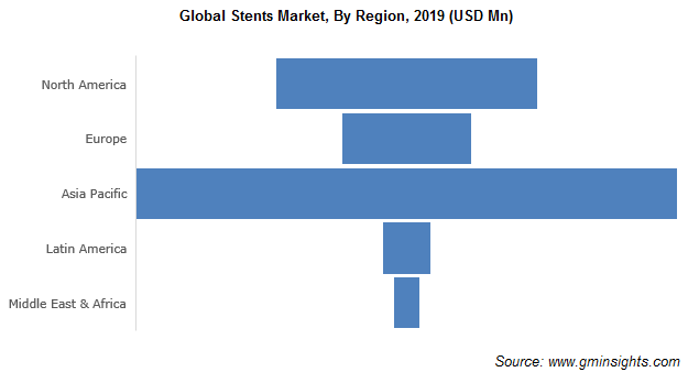 https://cdn.gminsights.com/image/rd/healthcare-and-medical-devices/global-stents-market-by-region.png