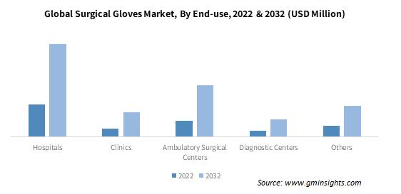 Surgical Gloves Market Size