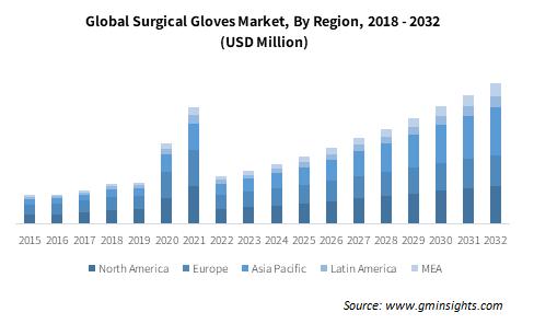 Global Surgical Gloves Market