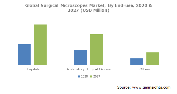 Surgical Microscopes Market Size
