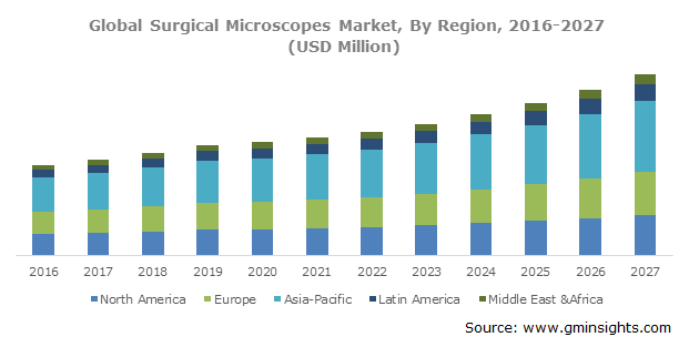 Global Surgical Microscopes Market