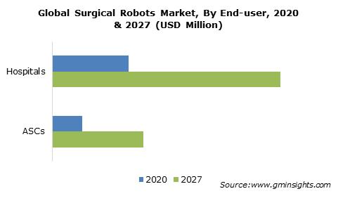 Surgical Robots Market Size