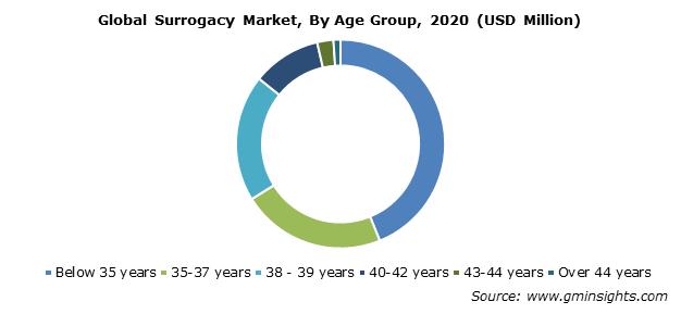 Surrogacy Market Share