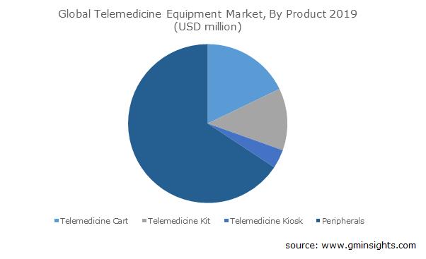 Telemedicine Equipment Market Size