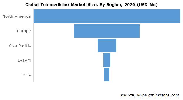 Global Telemedicine Market Size, By Region