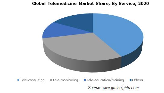 Telemedicine Market Share