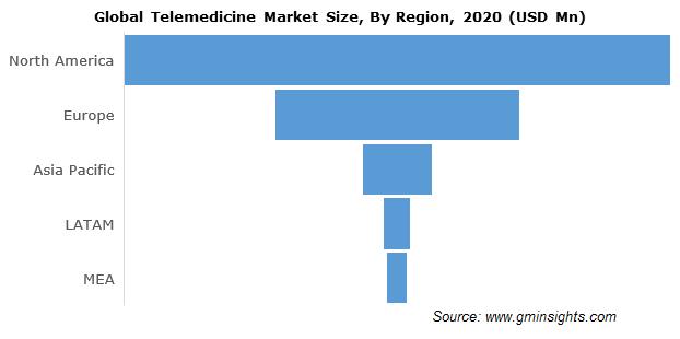 North America Telemedicine Market
