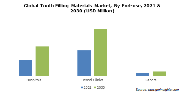 Tooth Filling Materials Market Size