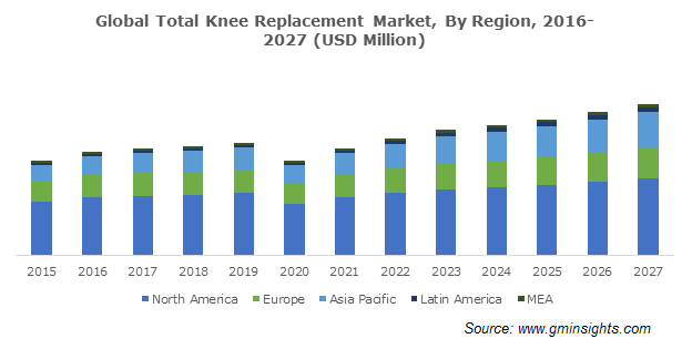 Global Total Knee Replacement Market Market