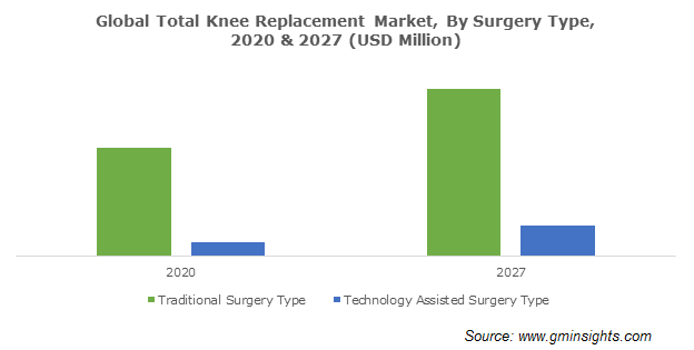 Total Knee Replacement Market Market Size