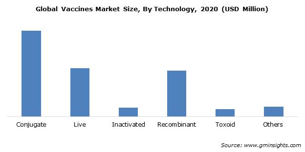 Vaccines Market Share