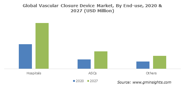 Vascular Closure Device Market Size