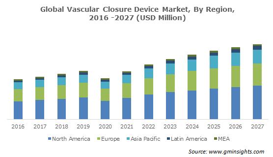 North America Vascular Closure Device Market