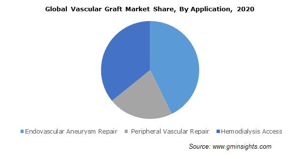 Vascular Graft Market Size