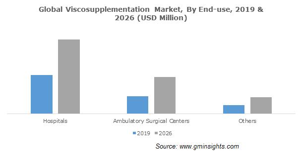 Viscosupplementation Market Size