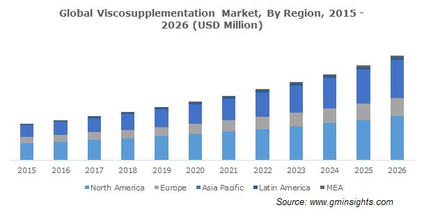 U.S. Viscosupplementation Market