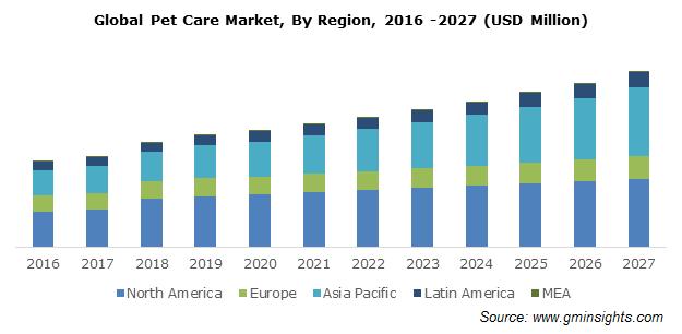 Global Pet Care Market, By Region
