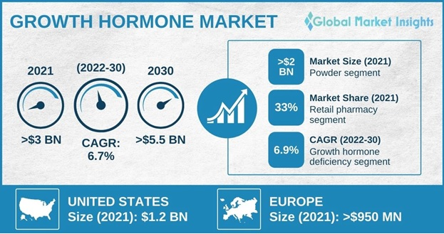 Growth Hormone Market Overview
