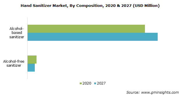 Hand Sanitizer Market, By Composition