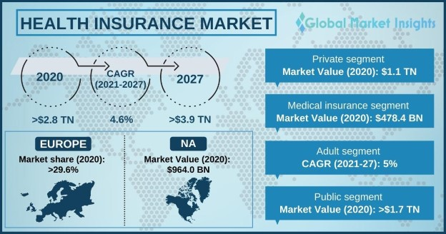 Health Insurance Market Overview