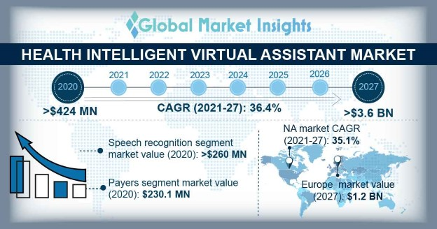 Health Intelligent Virtual Assistant Market Overview