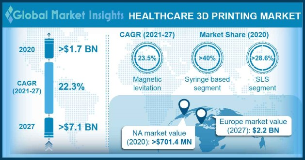 Healthcare 3D Printing Market Overview
