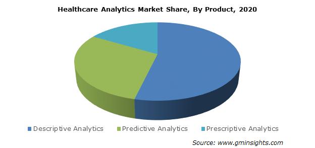 Healthcare Analytics Market Size