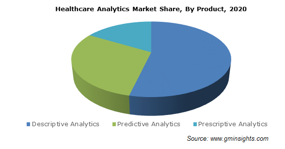Healthcare Analytics Market Share, By Product