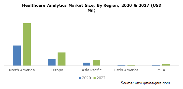 Healthcare Analytics Market Size, By Region