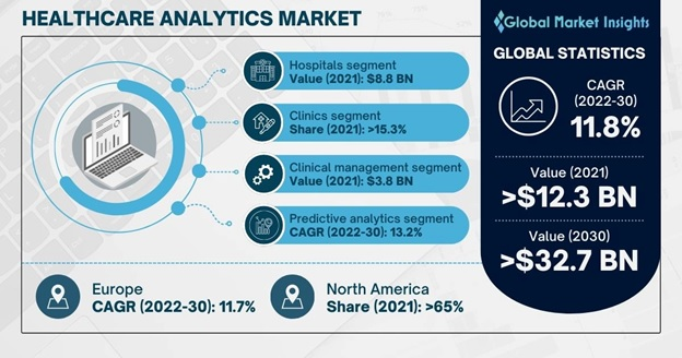 Healthcare Analytics Market Overview