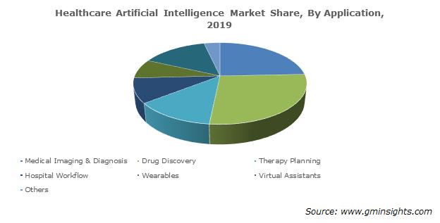 Healthcare Artificial Intelligence Market