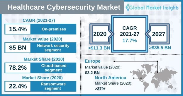 Healthcare Cybersecurity Market Overview