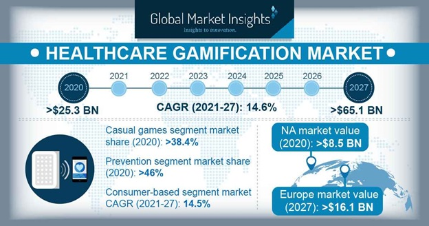 Healthcare Gamification Market Overview