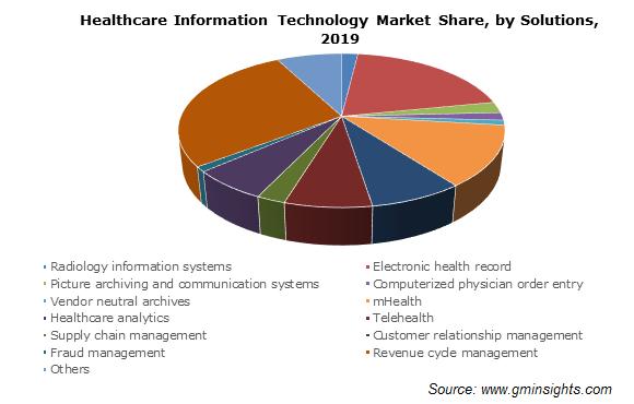 Healthcare IT Market Size