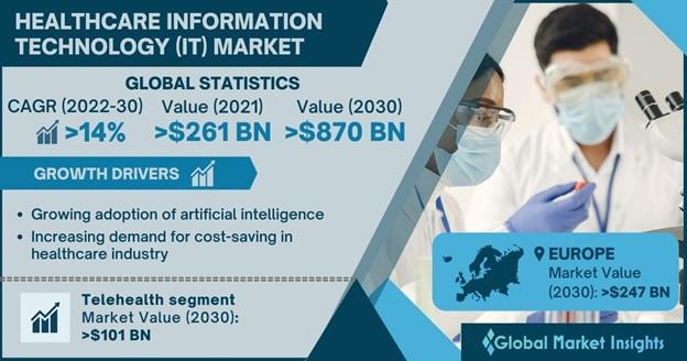 Healthcare IT Market Overview