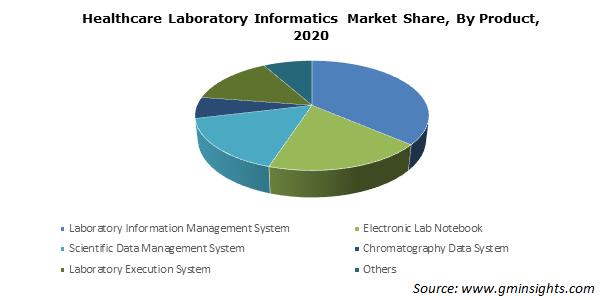 Healthcare Laboratory Informatics Market Size