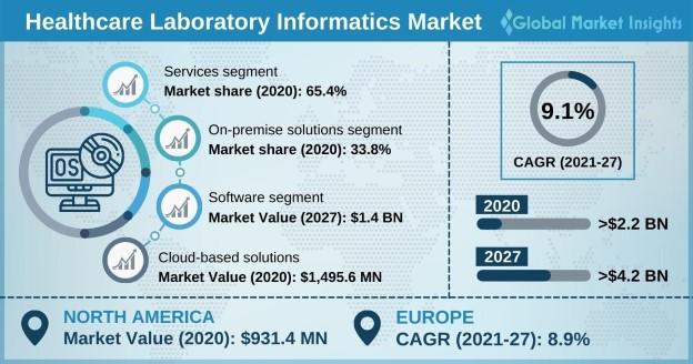 Healthcare Laboratory Informatics Market Overview