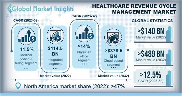 Healthcare Revenue Cycle Management Market Overview