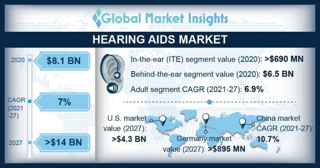 Hearing Aids Market Overview