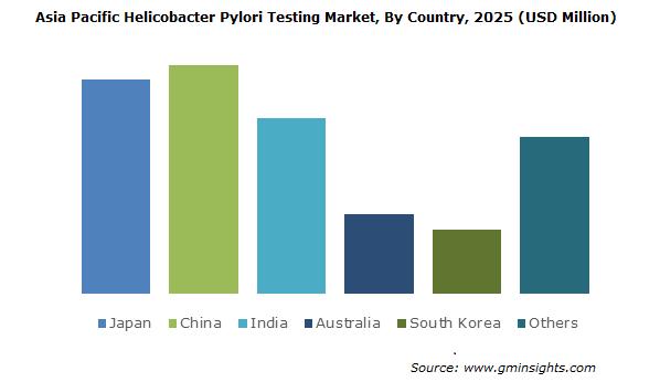 Asia Pacific Helicobacter Pylori Testing Market