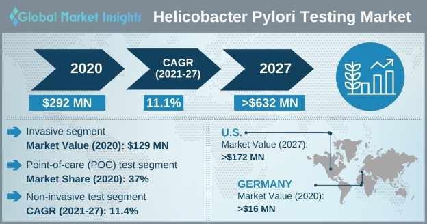 Helicobacter Pylori Testing Market Overview