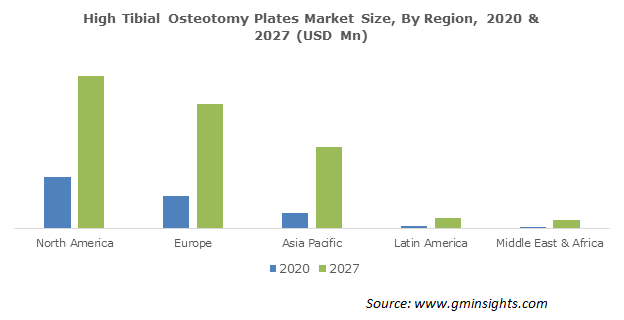 North America High Tibial Osteotomy Plates Market