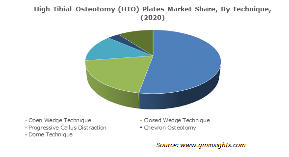 HTO Plates Market Share