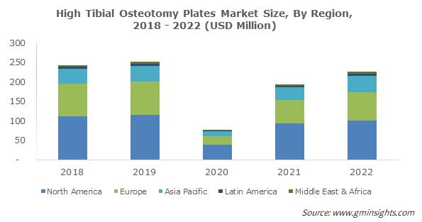 Global High Tibial Osteotomy Plates Market