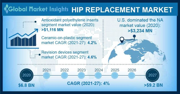 Hip Replacement Market Overview