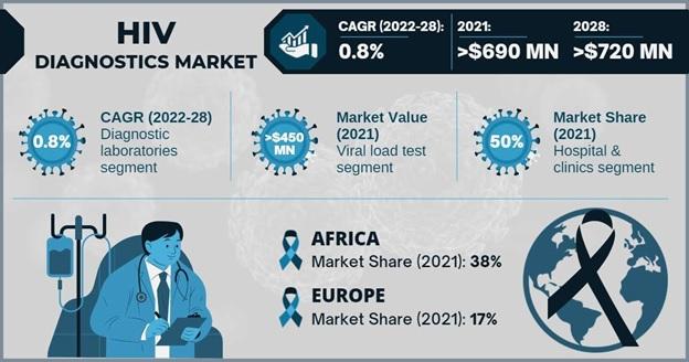 HIV Diagnostics Market Overview