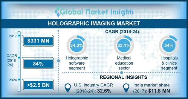 Holographic Imaging Market Overview